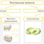 Сравнение искусственных и натуральных тканей