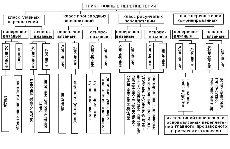 Виды и классификация трикотажа